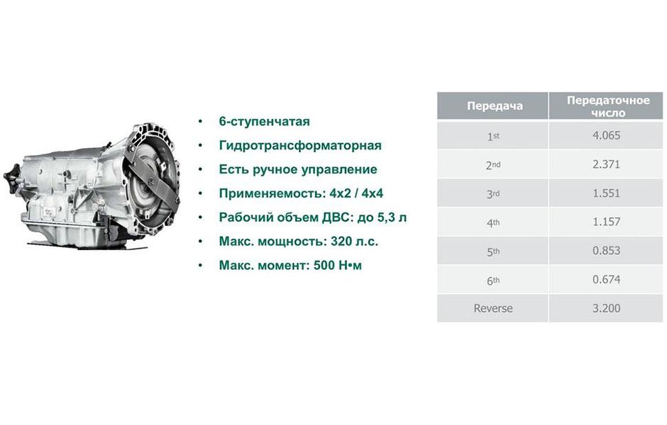 УАЗ Патриот с АКПП: первый тест